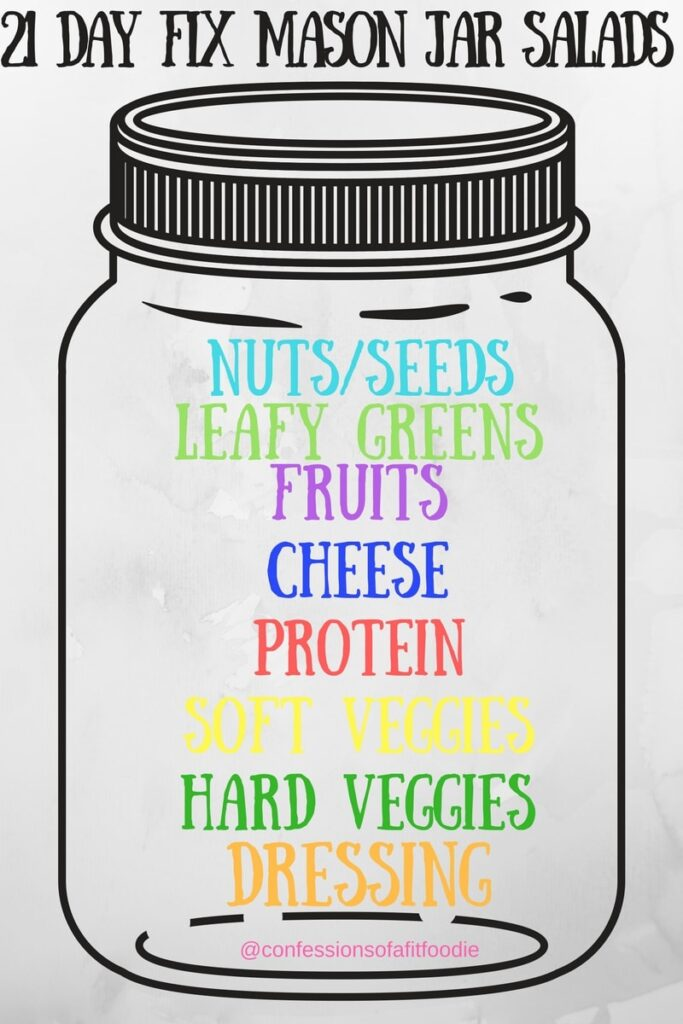 A helpful graphic for how to layer Mason Jar salads to ensure they will stay fresh