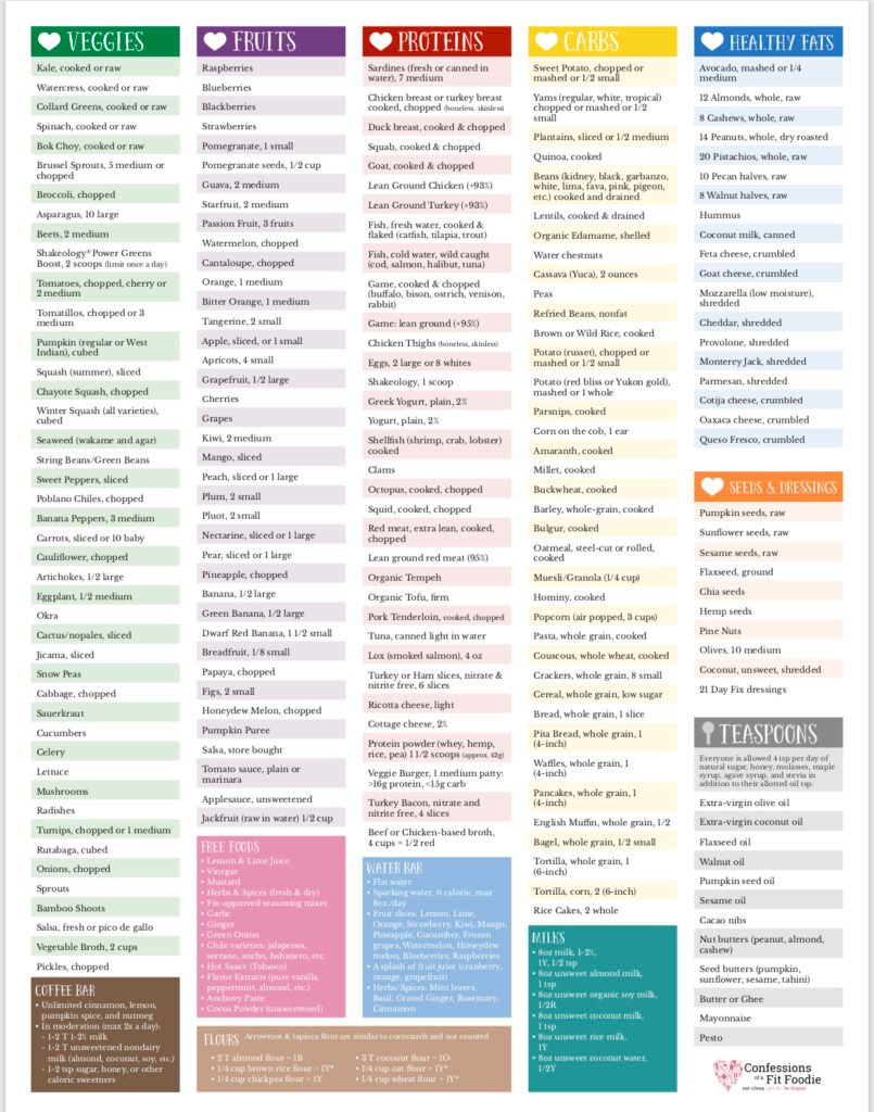 21 Day Fix Updated Food List in color coded columns